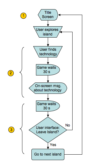 final_project_flowchart